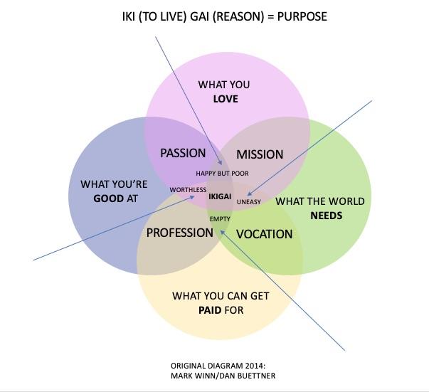 karriereforloeb - ikigai - purpose - formål - mening